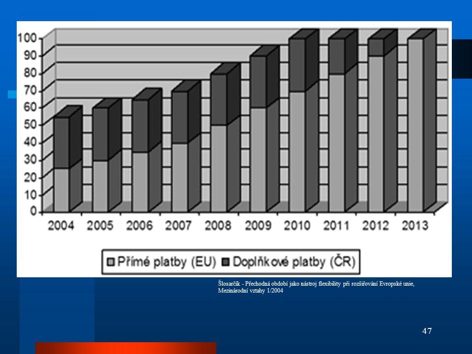 47 Šlosarčík - Přechodná období jako nástroj flexibility při rozšiřování Evropské unie, Mezinárodní vztahy 1/2004