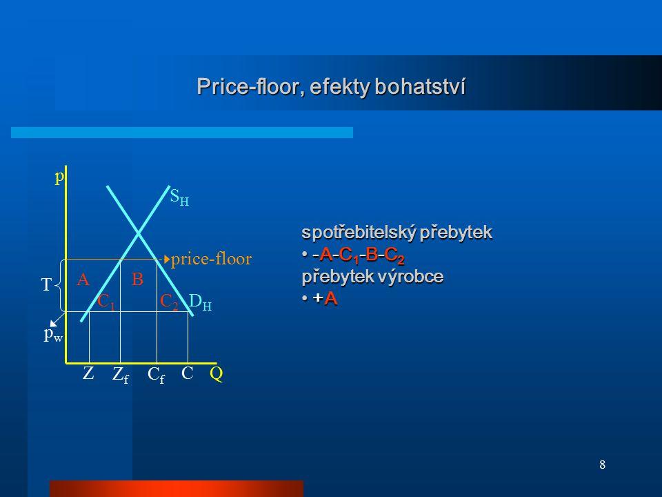 8 Price-floor, efekty bohatství DHDH SHSH ZC CfCf ZfZf C2C2 C1C1 BA p Q price-floor pwpw T spotřebitelský přebytek -A-C 1 -B-C 2 -A-C 1 -B-C 2 přebyte