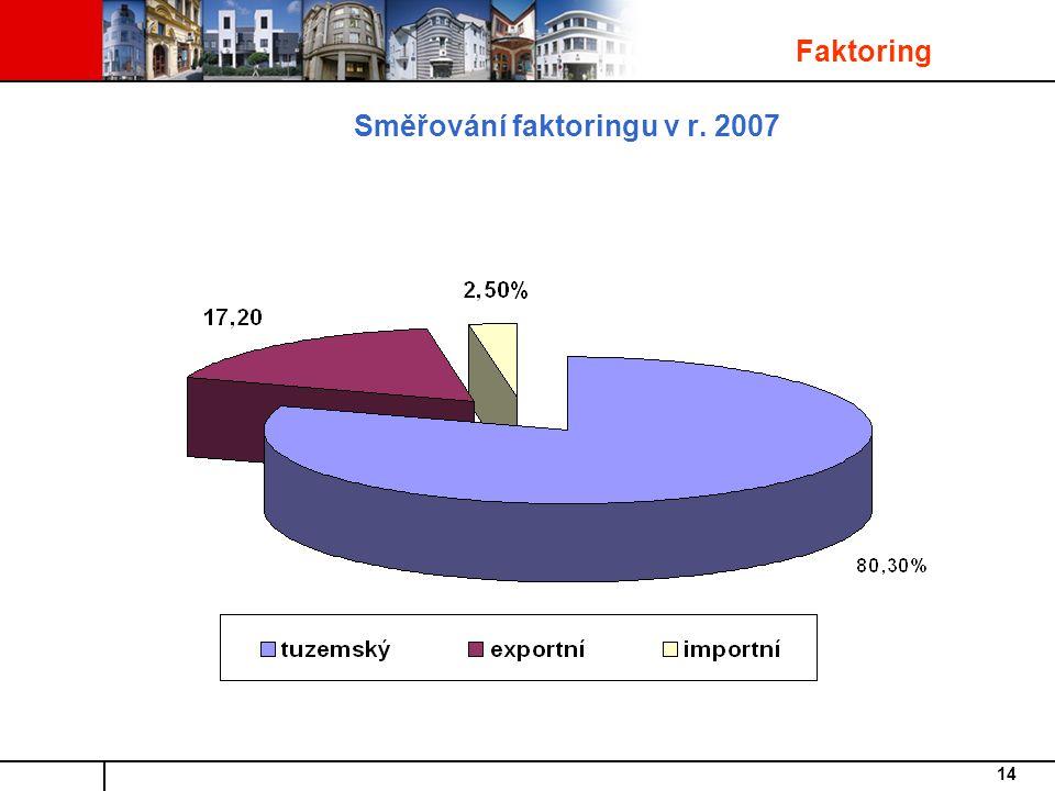 14 Směřování faktoringu v r. 2007 Faktoring