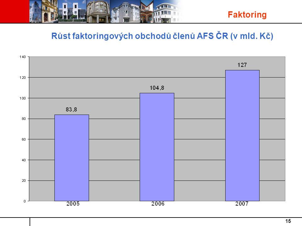 15 Růst faktoringových obchodů členů AFS ČR (v mld. Kč) Faktoring