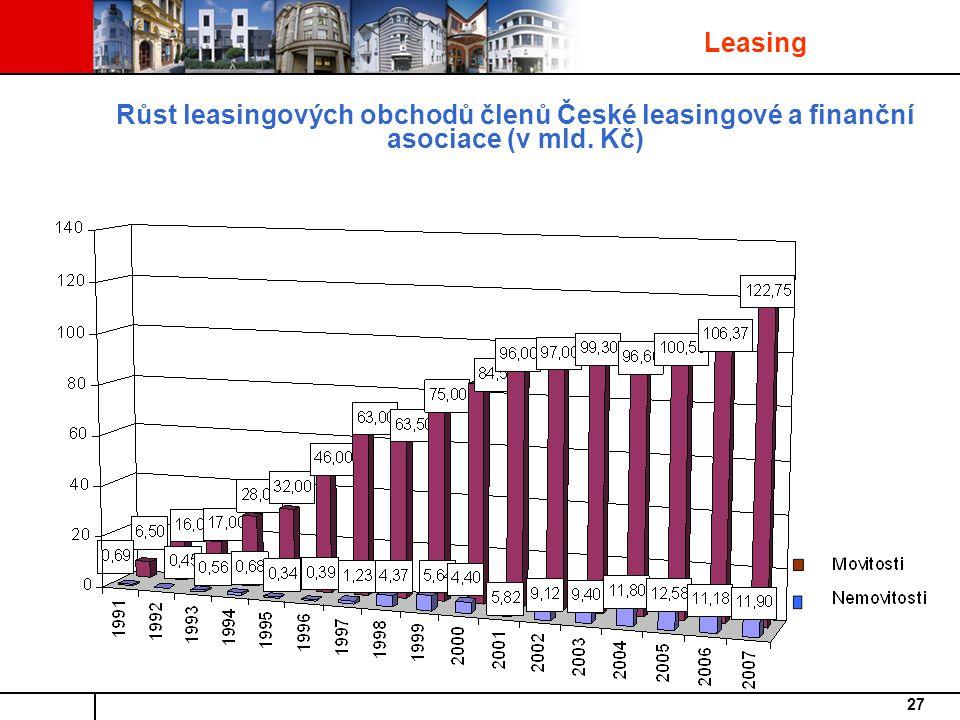27 Růst leasingových obchodů členů České leasingové a finanční asociace (v mld. Kč) Leasing