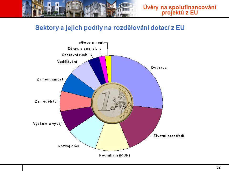32 Úvěry na spolufinancování projektů z EU Sektory a jejich podíly na rozdělování dotací z EU