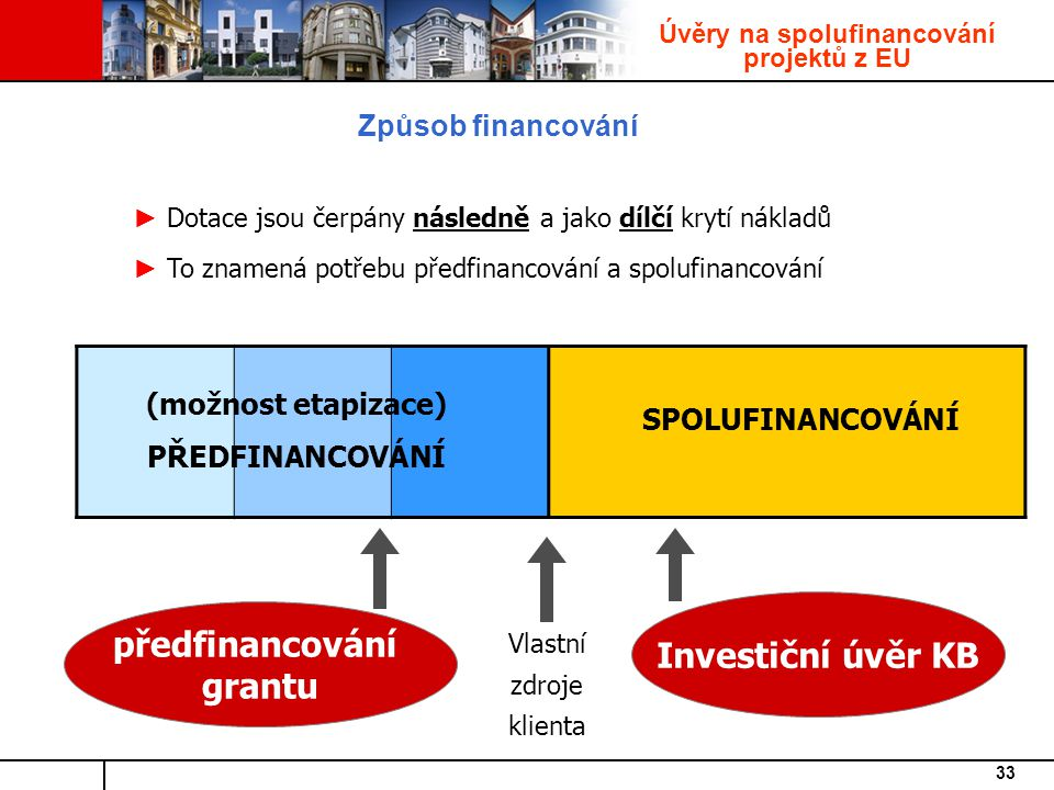 33 Způsob financování (možnost etapizace) PŘEDFINANCOVÁNÍ SPOLUFINANCOVÁNÍ Investiční úvěr KB předfinancování grantu Vlastní zdroje klienta ► Dotace jsou čerpány následně a jako dílčí krytí nákladů ► To znamená potřebu předfinancování a spolufinancování Úvěry na spolufinancování projektů z EU