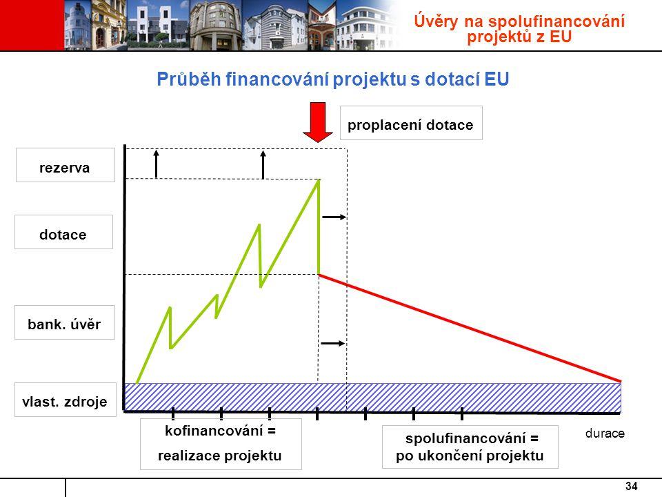 34 Průběh financování projektu s dotací EU rezerva dotace bank.