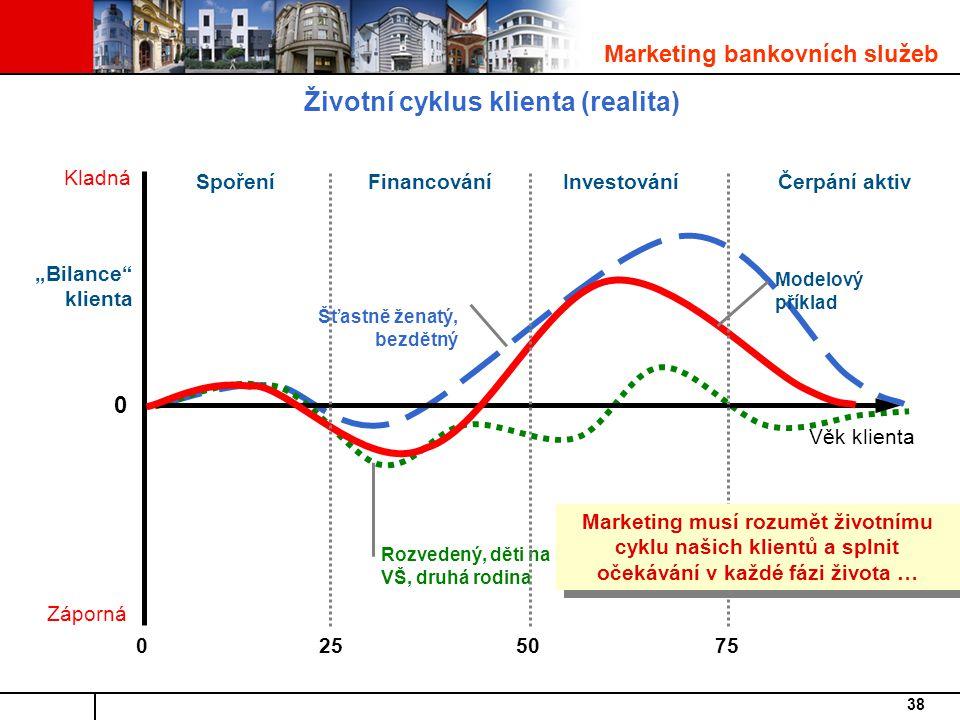 """38 Životní cyklus klienta (realita) Marketing bankovních služeb Rozvedený, děti na VŠ, druhá rodina Věk klienta 0 Kladná Záporná 0255075 Modelový příklad """"Bilance klienta SpořeníFinancováníInvestováníČerpání aktiv Šťastně ženatý, bezdětný Marketing musí rozumět životnímu cyklu našich klientů a splnit očekávání v každé fázi života …"""