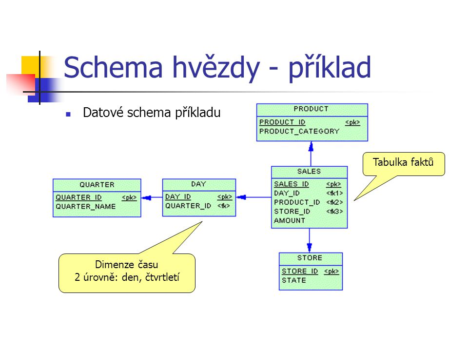 Schema hvězdy - příklad Před transformací SELECT STORE.STATE, SUM(S.AMOUNT) FROM SALES S, DAY D, QUARTER Q, PRODUCT P, STORE WHERE S.DAY_ID = D.DAY_ID AND D.QUARTER_ID = Q.QUARTER_ID AND S.PRODUCT_ID = P.PRODUCT_ID AND S.STORE_ID = S.STORE_ID AND P.PRODUCT_CATEGORY = 'BEVERAGES' AND Q.QUARTER_NAME = '2001Q3' GROUP BY STORE.STATE Po transformaci SELECT STORE.STATE, SUM(SALES.AMOUNT) FROM SALES, STORE WHERE SALES.STORE_ID = STORE.STORE_ID AND SALES.DAY_ID IN (SELECT DAY.DAY_ID FROM DAY D, QUARTER Q WHERE D.QUARTER_ID = Q.QUARTER_ID AND Q.QUARTER_NAME = '2001Q3') AND SALES.PRODUCT_ID IN (SELECT PRODUCT.PRODUCT_ID FROM PRODUCT WHERE PRODUCT.PRODUCT_CATEGORY = 'BEVERAGES') GROUP BY STORE.STATE