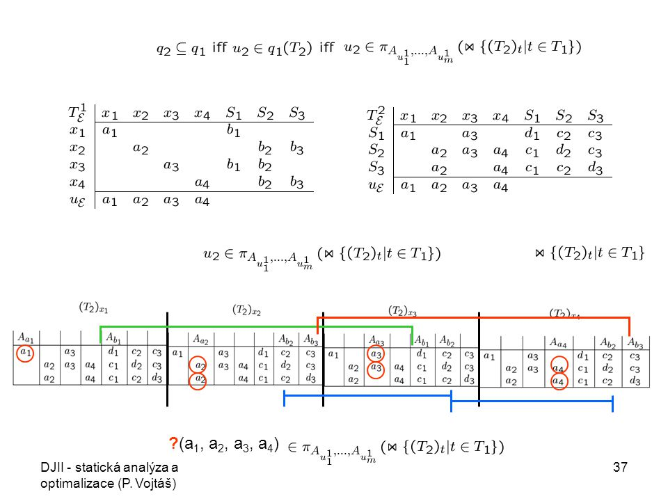 DJII - statická analýza a optimalizace (P. Vojtáš) 37 ?(a 1, a 2, a 3, a 4 )
