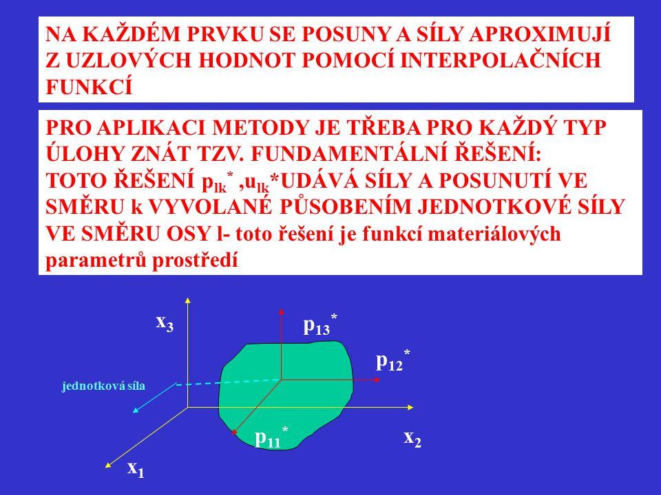 DOSAZENÍM DO OKRAJOVÝCH PODMÍNEK A S VYUŽITÍM FUNDAMENTÁLNÍHO ŘEŠENÍ DOSTÁVÁME SOUSTAVU ROVNIC A u=F A – matice plná, nesymetrická u- vektor neznámých posunů na hranici F- vektor známých sil