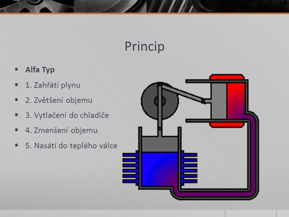 Princip  Alfa Typ  1. Zahřátí plynu  2. Zvětšení objemu  3. Vytlačení do chladiče  4. Zmenšení objemu  5. Nasátí do teplého válce