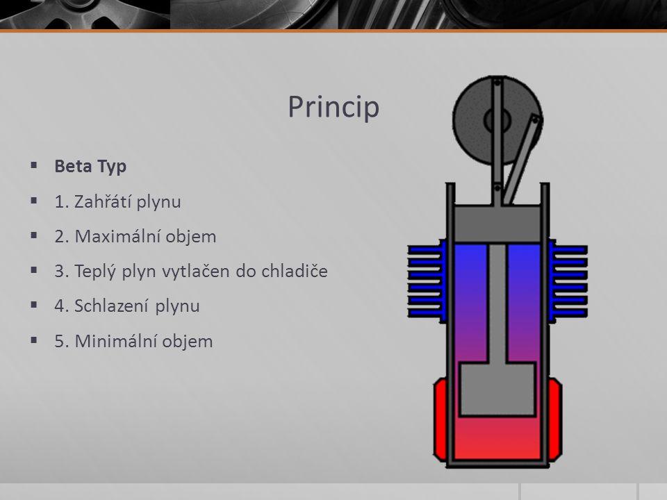 Princip  Beta Typ  1. Zahřátí plynu  2. Maximální objem  3. Teplý plyn vytlačen do chladiče  4. Schlazení plynu  5. Minimální objem