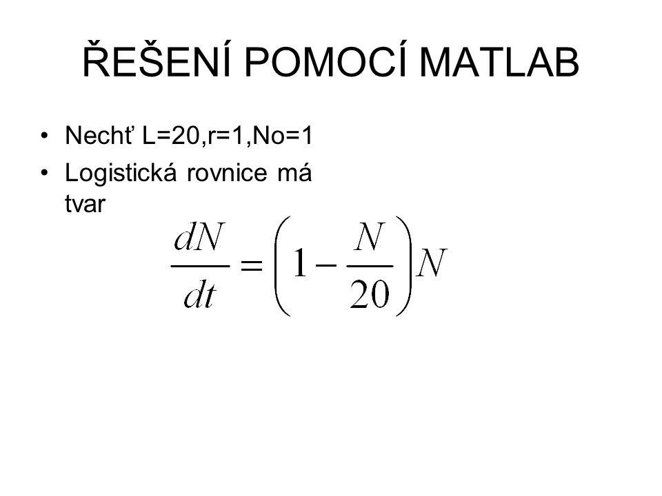 ŘEŠENÍ POMOCÍ MATLAB Nechť L=20,r=1,No=1 Logistická rovnice má tvar