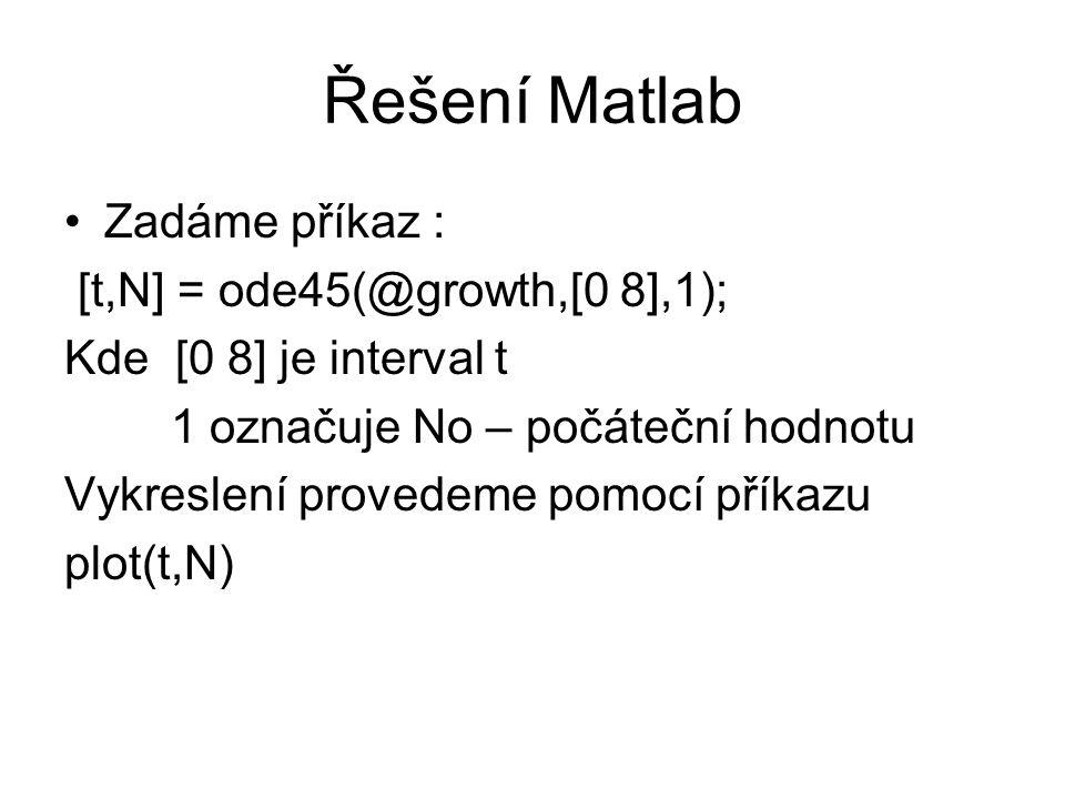 Řešení Matlab Zadáme příkaz : [t,N] = ode45(@growth,[0 8],1); Kde [0 8] je interval t 1 označuje No – počáteční hodnotu Vykreslení provedeme pomocí příkazu plot(t,N)
