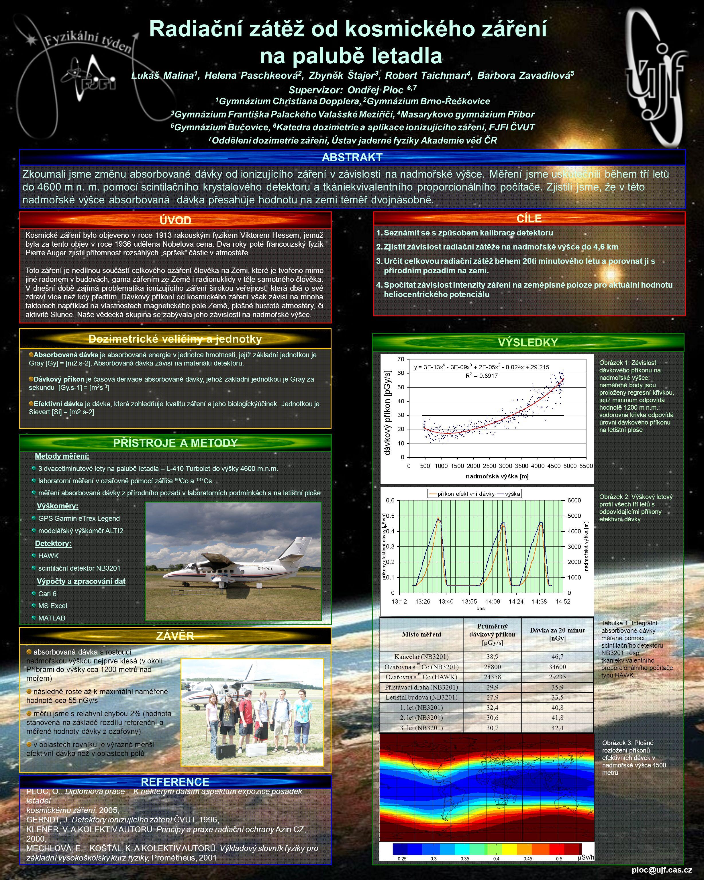 Radiační zátěž od kosmického záření na palubě letadla Zkoumali jsme změnu absorbované dávky od ionizujícího záření v závislosti na nadmořské výšce. Mě