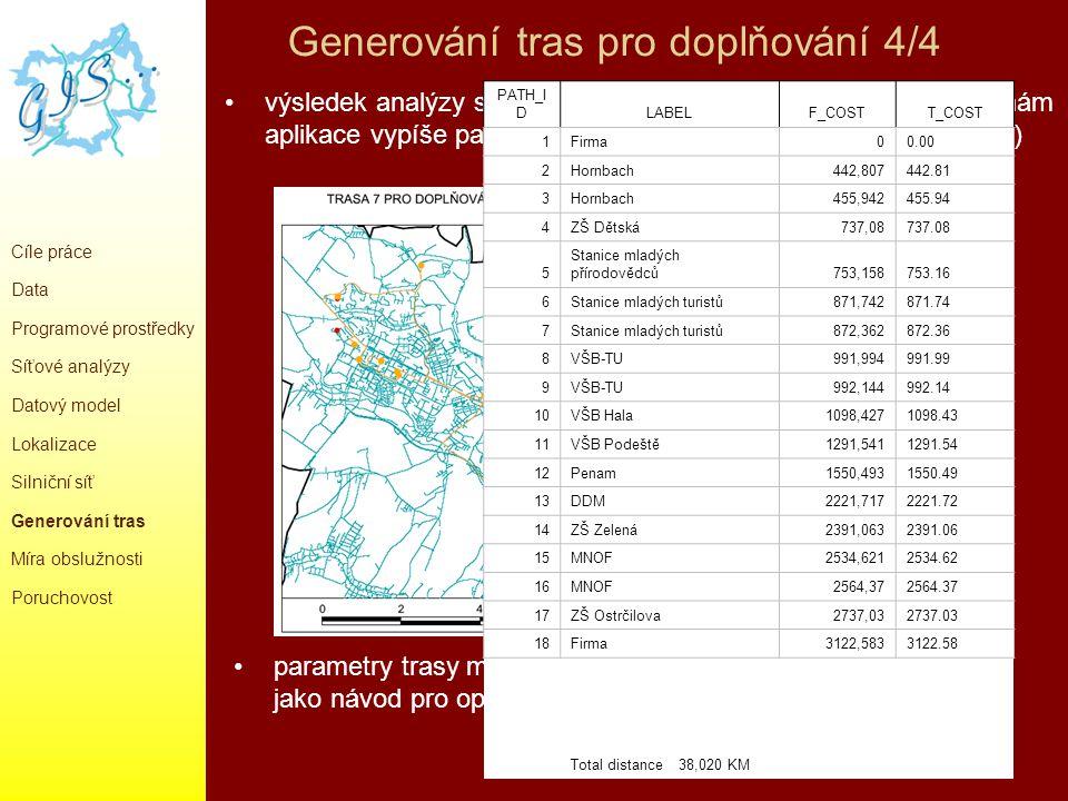Generování tras pro doplňování 4/4 Cíle práce Data Programové prostředky Síťové analýzy Datový model Lokalizace Silniční síť Generování tras Míra obsl