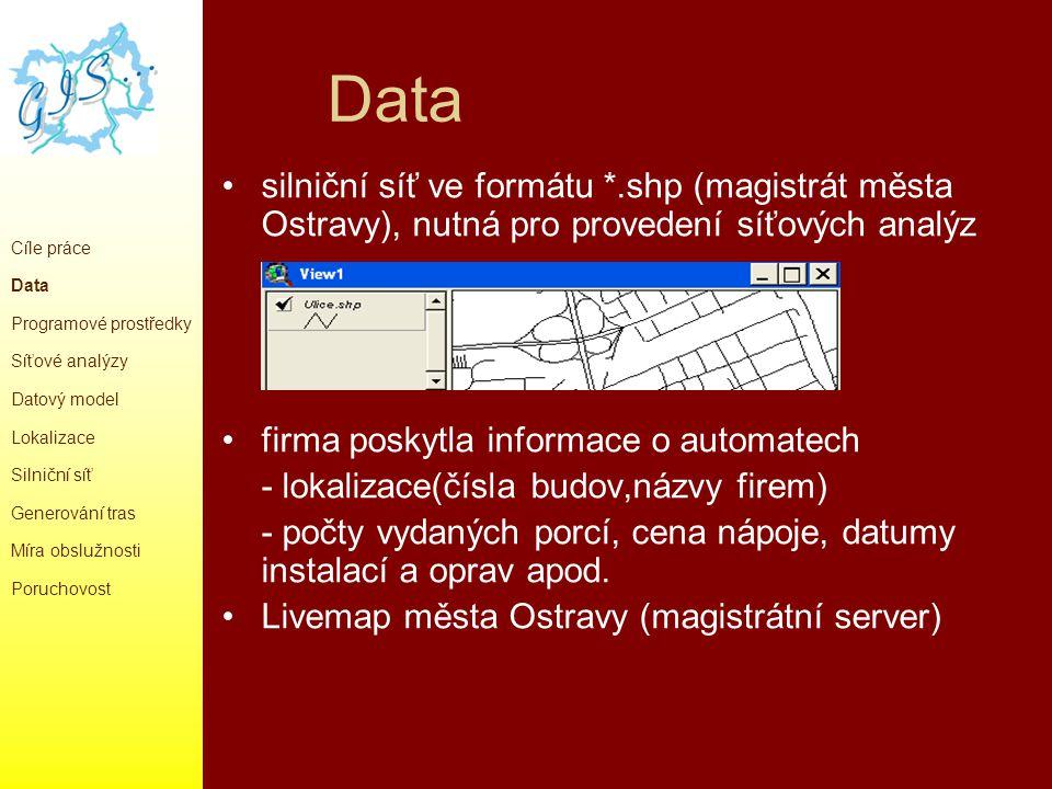 Programové prostředky ArcGIS 9.0 – ArcMap, ArcToolbox, ArcCatalog - lokalizace zdrojů (připojení magistrátního serveru gisova.mmo.cz ) ArcView 3.2 - Network Analyst - síťové analýzy (optimální trasy) - Spatial Analyst – prostorové analýzy (míra obslužnosti) MS Access (datový model), MS Excel Cíle práce Data Programové prostředky Síťové analýzy Datový model Silniční síť Generování tras Míra obslužnosti Poruchovost