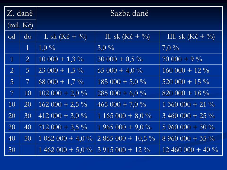Z. daně Sazba daně (mil. Kč) oddo I. sk (Kč + %) II. sk (Kč + %) III. sk (Kč + %) 1 1,0 % 3,0 % 7,0 % 12 10 000 + 1,3 % 30 000 + 0,5 % 70 000 + 9 % 25