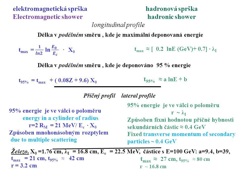 elektromagnetická sprška hadronová sprška Electromagnetic shower hadronic shower longitudinal profile Délka v podélném směru, kde je maximální deponovaná energie X0X0 t max ≈ [ 0.2 lnE (GeV)+ 0.7] ∙ λ I Délka v podélném směru, kde je deponováno 95 % energie t 95% = t max + ( 0.08Z + 9.6) X 0 t 95% ≈ a lnE + b Příčný profil lateral profile 95% energie je ve válci o poloměru energy in a cylinder of radius r=2 R M = 21 MeV/ E c ∙ X 0 Způsoben mnohonásobným rozptylem due to multiple scattering 95% energie je ve válci o poloměru r ~ λ I Způsoben fixní hodnotou příčné hybnosti sekundárních částic ≈ 0.4 GeV Fixed transverse momentum of secondary particles ~ 0.4 GeV Železo, X 0 =1.76 cm, λ I = 16.8 cm, E c = 22.5 MeV, částice s E=100 GeV: a=9.4, b=39, t max = 21 cm, t 95% ≈ 42 cm r = 3.2 cm t max ≈ 27 cm, t 95% ≈ 80 cm r ~ 16.8 cm