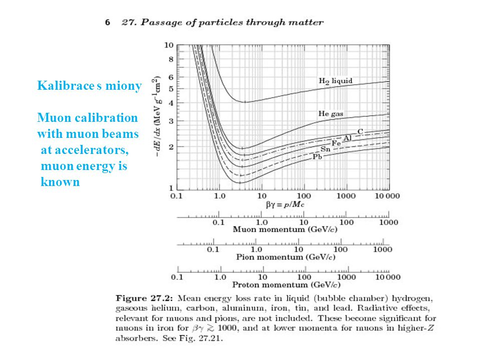 J. ŽáčekExperimentální metody jaderné a subjaderné fyziky 69 Kalibrace s miony Muon calibration with muon beams at accelerators, muon energy is known