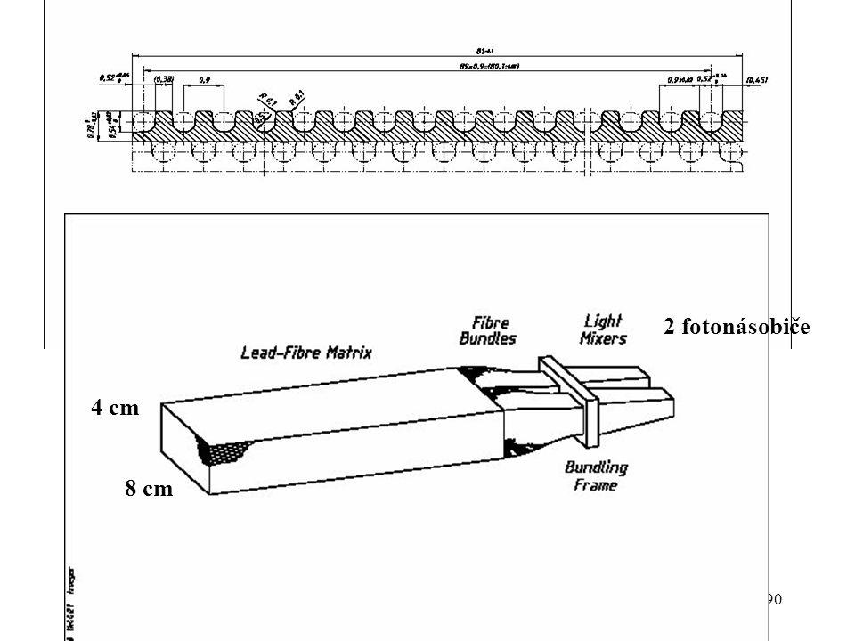 J. ŽáčekExperimentální metody jaderné a subjaderné fyziky 90 8 cm 4 cm 2 fotonásobiče