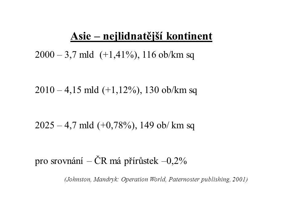 Asie – nejlidnatější kontinent 2000 – 3,7 mld (+1,41%), 116 ob/km sq 2010 – 4,15 mld (+1,12%), 130 ob/km sq 2025 – 4,7 mld (+0,78%), 149 ob/ km sq pro srovnání – ČR má přírůstek –0,2% (Johnston, Mandryk: Operation World, Paternoster publishing, 2001)