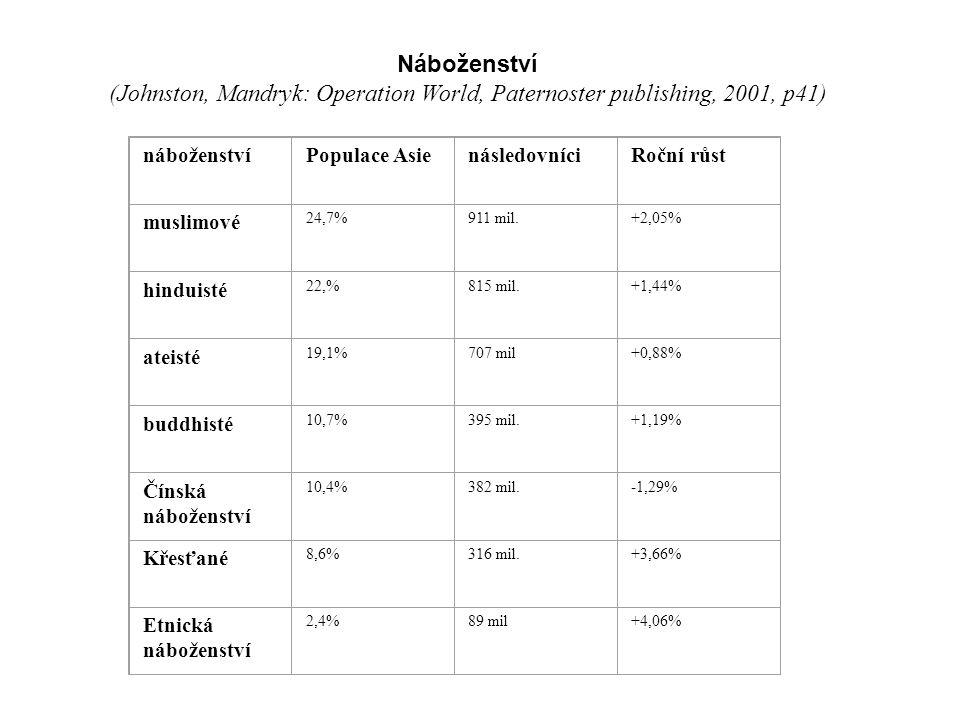 Náboženství (Johnston, Mandryk: Operation World, Paternoster publishing, 2001, p41) náboženstvíPopulace AsienásledovníciRoční růst muslimové 24,7%911 mil.+2,05% hinduisté 22,%815 mil.+1,44% ateisté 19,1%707 mil+0,88% buddhisté 10,7%395 mil.+1,19% Čínská náboženství 10,4%382 mil.-1,29% Křesťané 8,6%316 mil.+3,66% Etnická náboženství 2,4%89 mil+4,06%