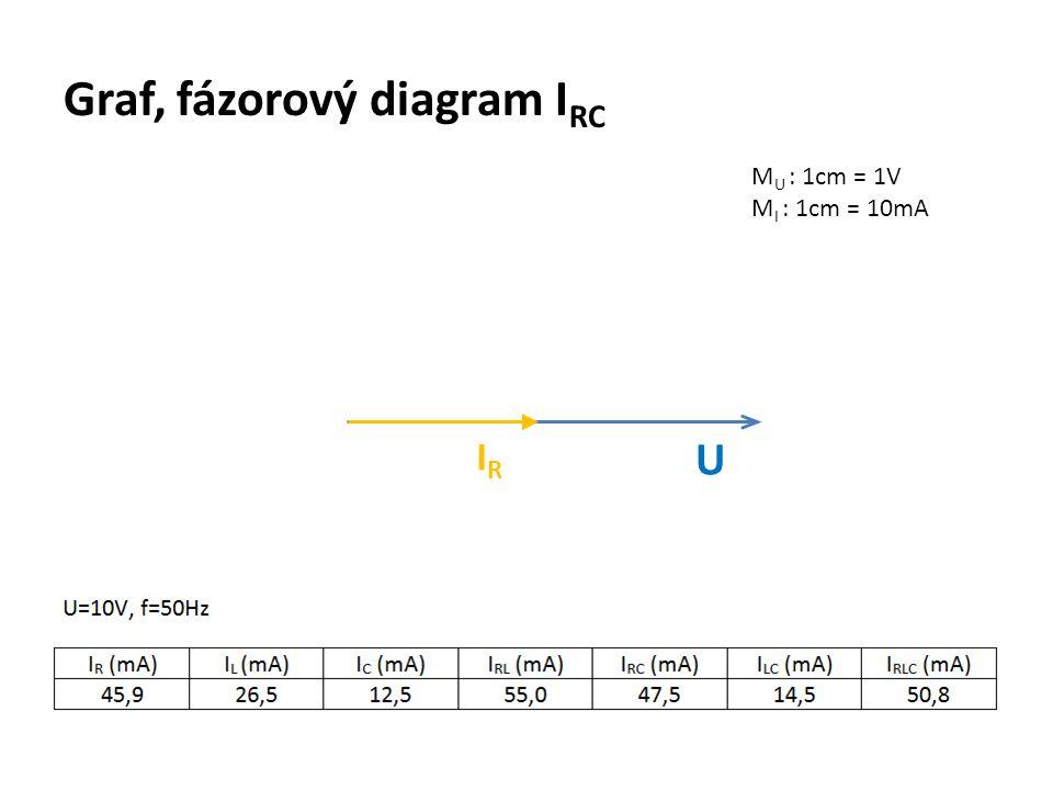 Graf, fázorový diagram I RC M U : 1cm = 1V M I : 1cm = 10mA U IRIR