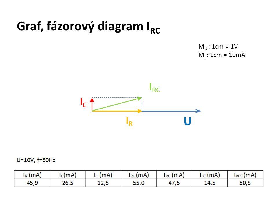 Graf, fázorový diagram I RC M U : 1cm = 1V M I : 1cm = 10mA U IRIR ICIC I RC