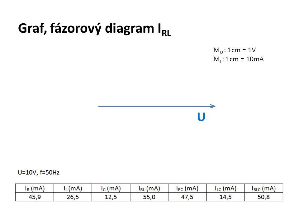 Graf, fázorový diagram I RL M U : 1cm = 1V M I : 1cm = 10mA U