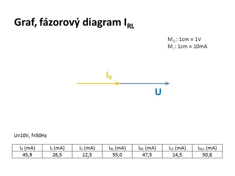 Graf, fázorový diagram I RL M U : 1cm = 1V M I : 1cm = 10mA U IRIR