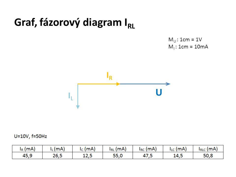 Graf, fázorový diagram I RL M U : 1cm = 1V M I : 1cm = 10mA U IRIR ILIL