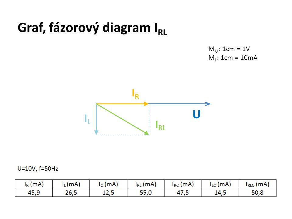Graf, fázorový diagram I RL M U : 1cm = 1V M I : 1cm = 10mA U IRIR ILIL I RL