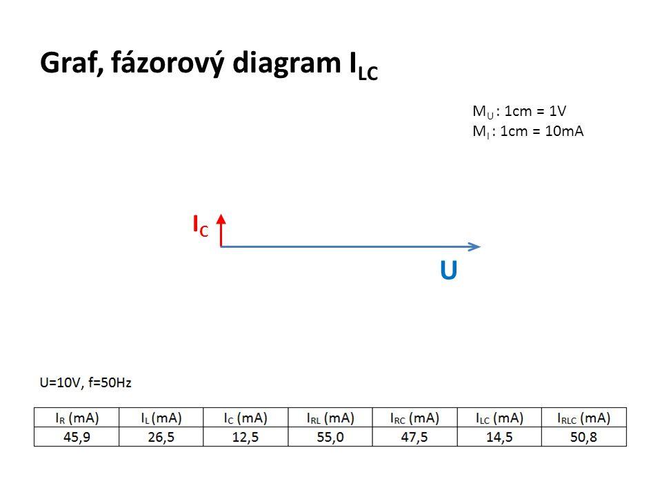 Graf, fázorový diagram I LC M U : 1cm = 1V M I : 1cm = 10mA U ICIC