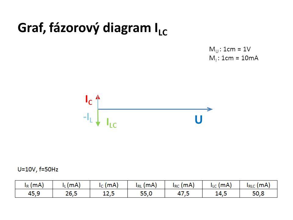 Graf, fázorový diagram I LC M U : 1cm = 1V M I : 1cm = 10mA U ICIC I LC -I L
