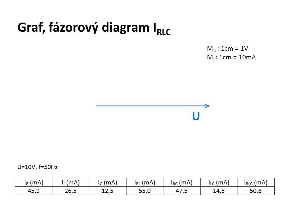 Graf, fázorový diagram I RLC M U : 1cm = 1V M I : 1cm = 10mA U