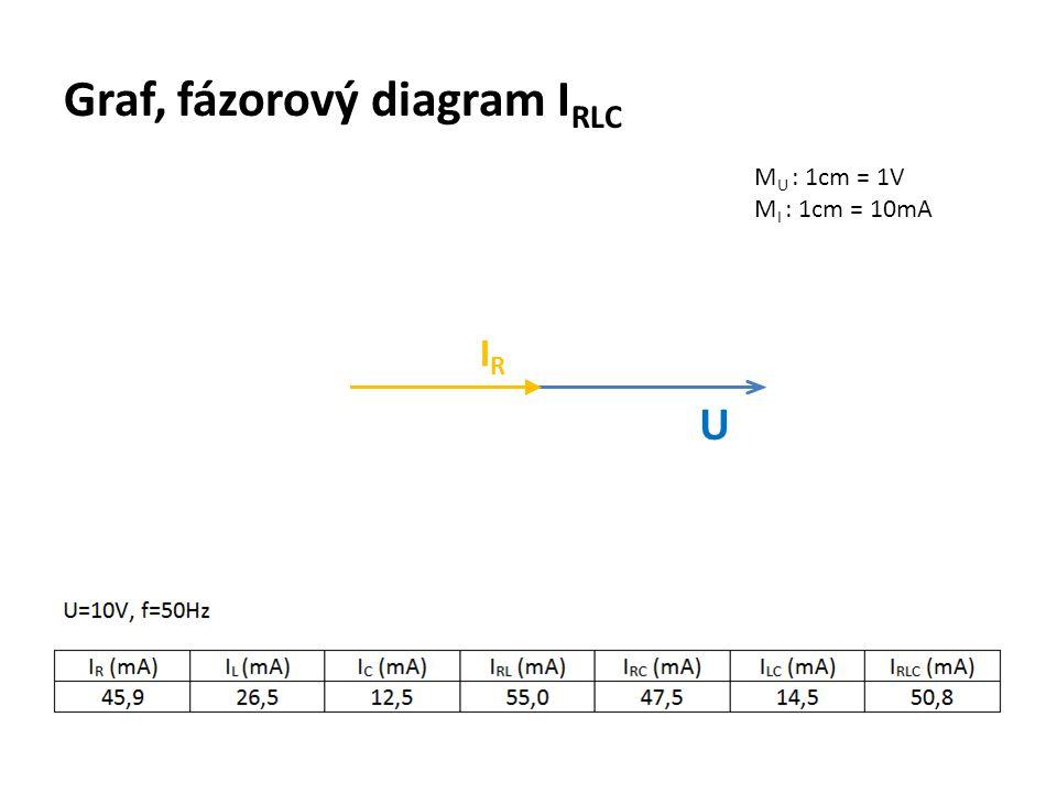 Graf, fázorový diagram I RLC M U : 1cm = 1V M I : 1cm = 10mA U IRIR