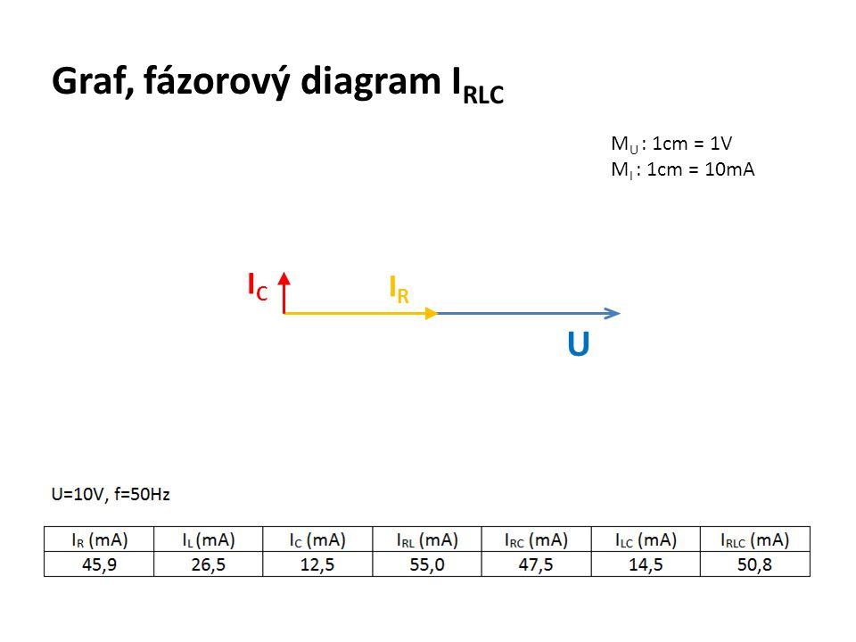 Graf, fázorový diagram I RLC M U : 1cm = 1V M I : 1cm = 10mA U IRIR ICIC