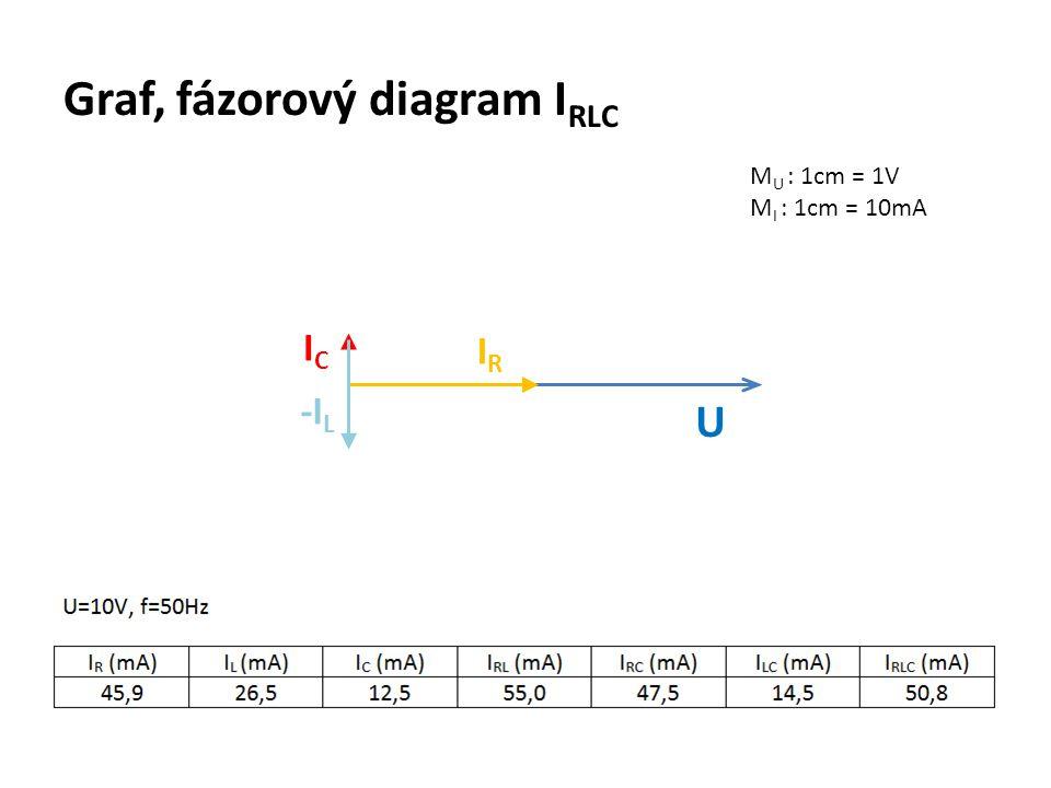 Graf, fázorový diagram I RLC M U : 1cm = 1V M I : 1cm = 10mA U IRIR ICIC -I L
