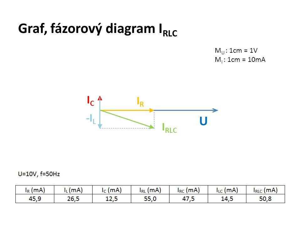 Graf, fázorový diagram I RLC M U : 1cm = 1V M I : 1cm = 10mA U IRIR ICIC I RLC -I L