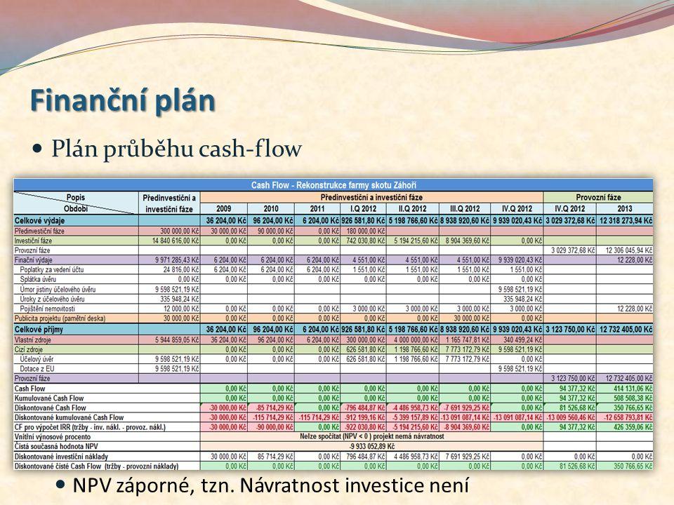 Plán průběhu cash-flow NPV záporné, tzn. Návratnost investice není