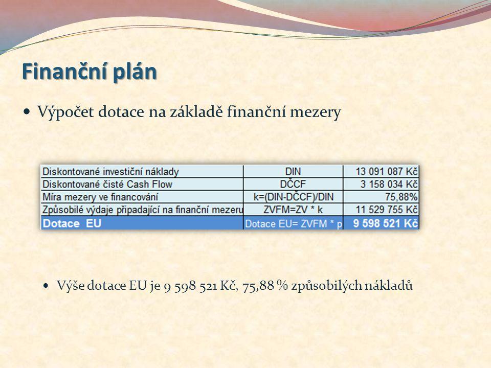 Finanční plán Výpočet dotace na základě finanční mezery Výše dotace EU je 9 598 521 Kč, 75,88 % způsobilých nákladů