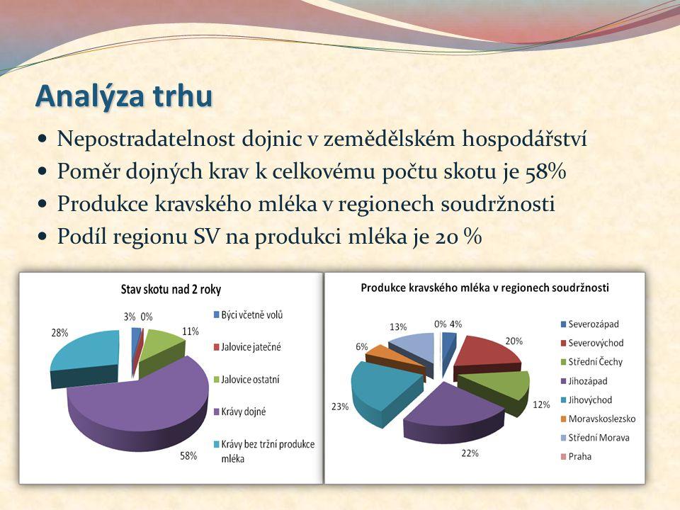 Analýza trhu Nepostradatelnost dojnic v zemědělském hospodářství Poměr dojných krav k celkovému počtu skotu je 58% Produkce kravského mléka v regionec