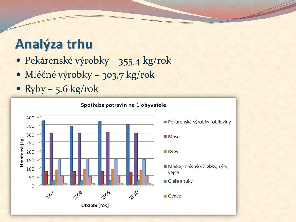 Analýza trhu Pekárenské výrobky – 355,4 kg/rok Mléčné výrobky – 303,7 kg/rok Ryby – 5,6 kg/rok