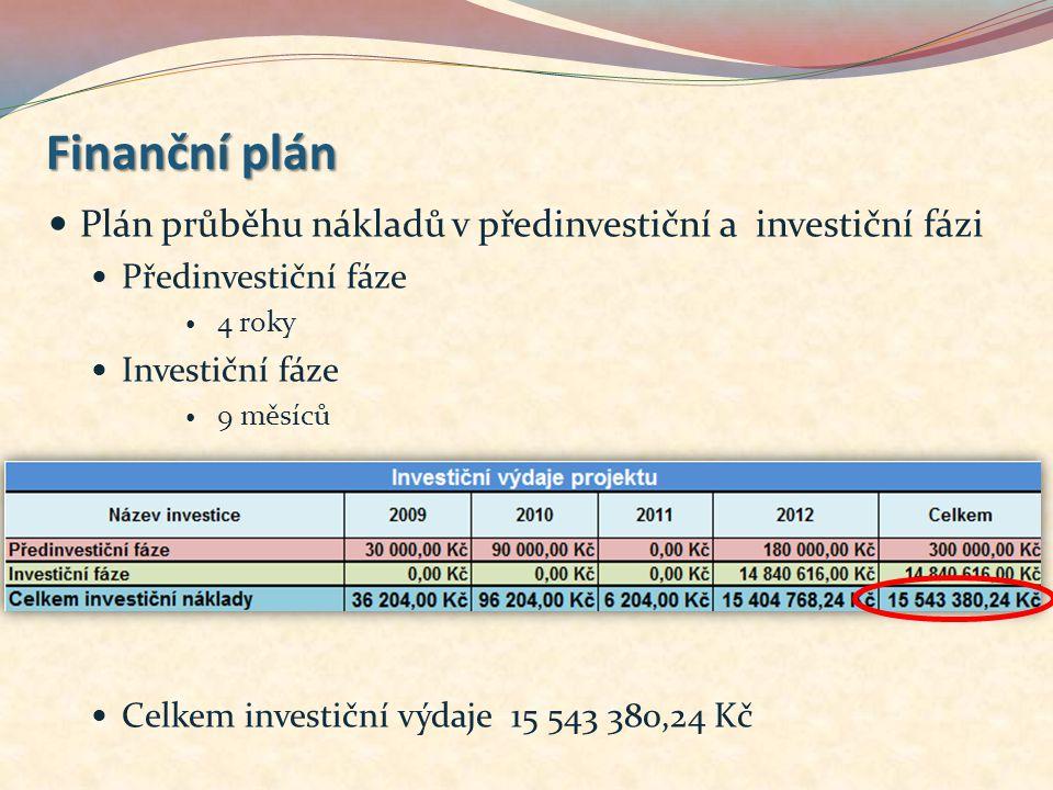 Finanční plán Plán průběhu nákladů v předinvestiční a investiční fázi Předinvestiční fáze 4 roky Investiční fáze 9 měsíců Celkem investiční výdaje 15