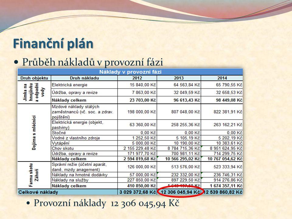 Průběh nákladů v provozní fázi Provozní náklady 12 306 045,94 Kč Finanční plán