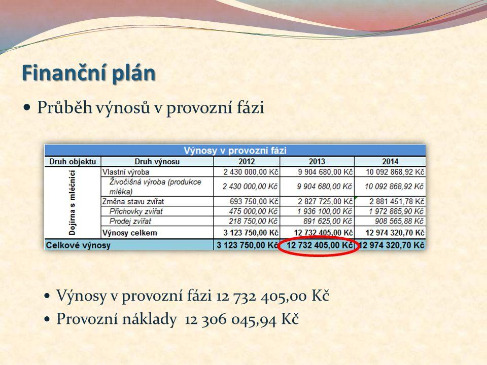 Průběh výnosů v provozní fázi Výnosy v provozní fázi 12 732 405,00 Kč Provozní náklady 12 306 045,94 Kč Finanční plán