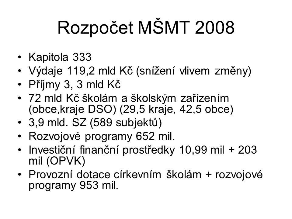 Rozpočet MŠMT 2008 Kapitola 333 Výdaje 119,2 mld Kč (snížení vlivem změny) Příjmy 3, 3 mld Kč 72 mld Kč školám a školským zařízením (obce,kraje DSO) (