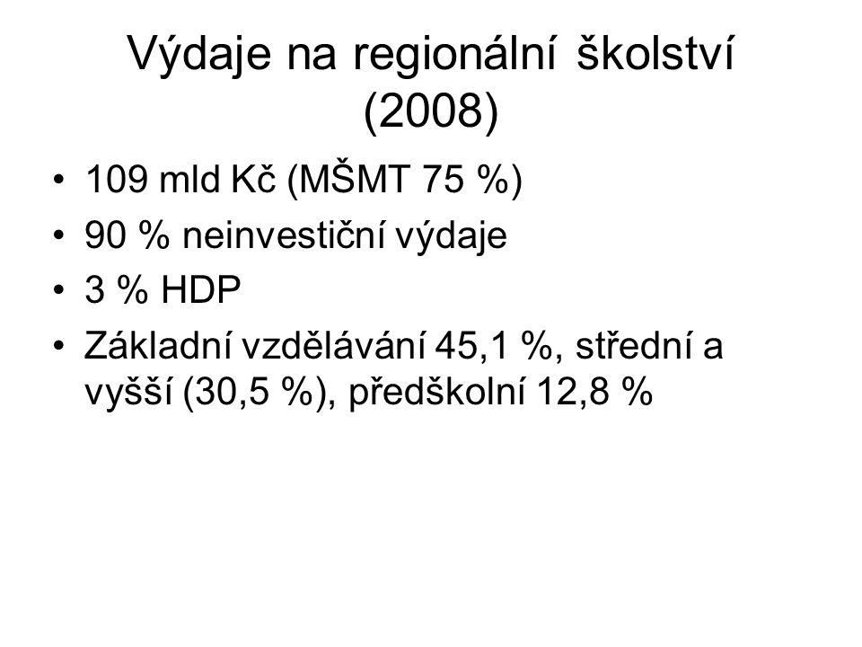 Výdaje na regionální školství (2008) 109 mld Kč (MŠMT 75 %) 90 % neinvestiční výdaje 3 % HDP Základní vzdělávání 45,1 %, střední a vyšší (30,5 %), pře