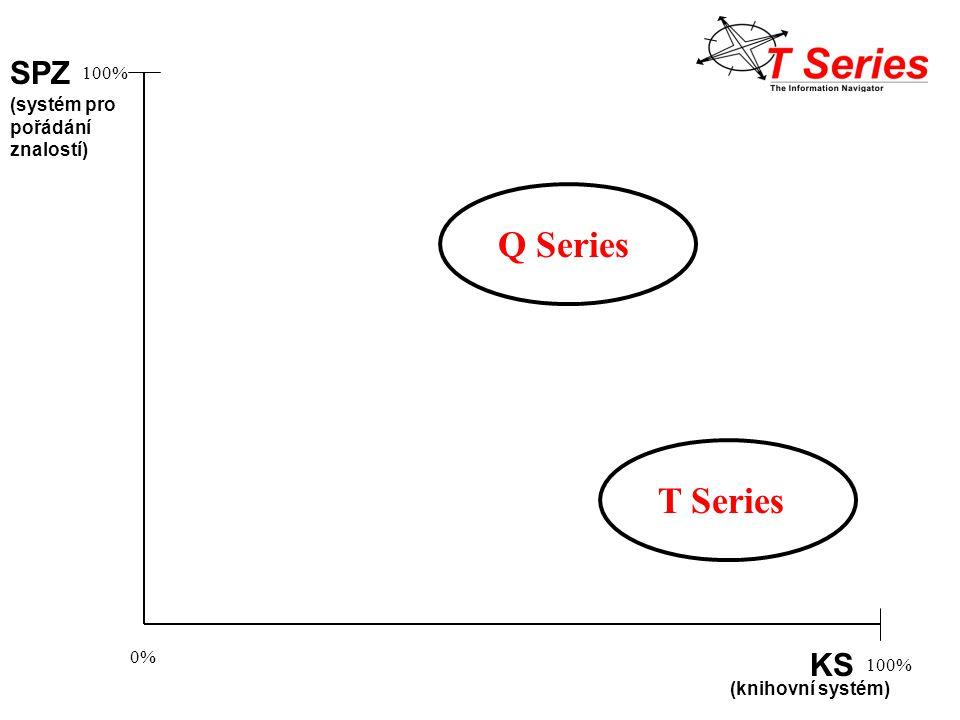 100% 0% Q Series T Series KS SPZ (systém pro pořádání znalostí) (knihovní systém)