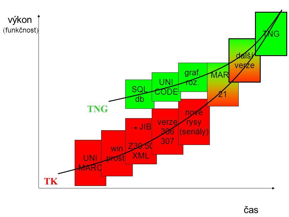 čas výkon ( funkčnost ) TK TNG UNI MARC win prostř JIB Z39.50 XML verze 306 307 nové rysy (seriály) SQL db UNI CODE graf. roz. MARC 21 další verze TNG