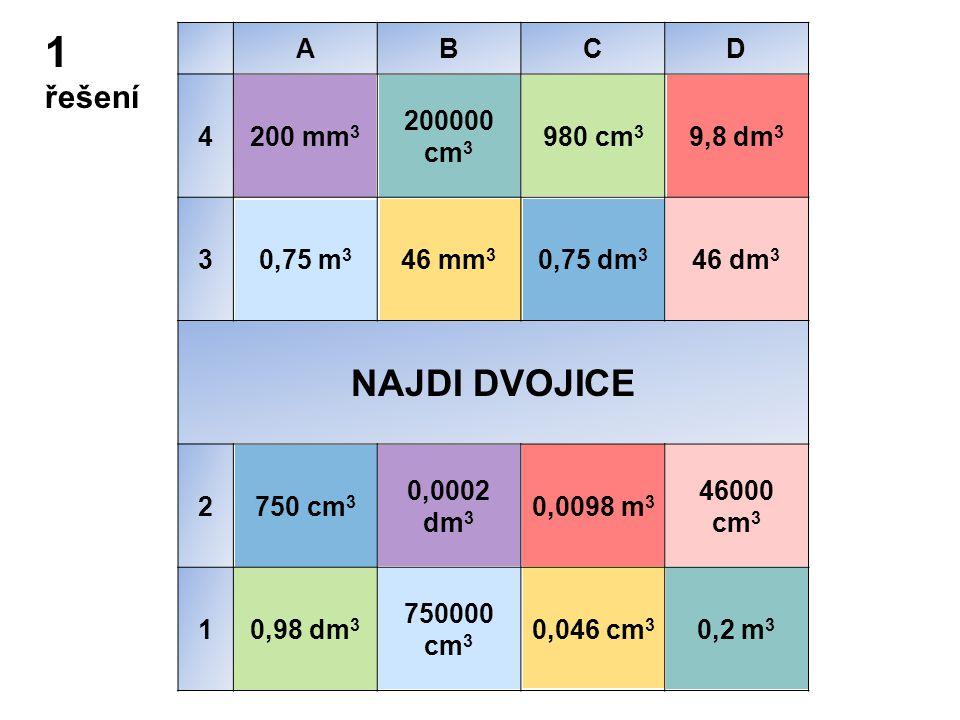 1 řešení ABCD 4200 mm 3 200000 cm 3 980 cm 3 9,8 dm 3 30,75 m 3 46 mm 3 0,75 dm 3 46 dm 3 NAJDI DVOJICE 2750 cm 3 0,0002 dm 3 0,0098 m 3 46000 cm 3 10